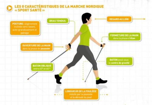 Les 8 caracteristiques de la MN Sport-Santé